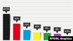 საპარლამენტო არჩევნების წინასწარი შედეგები