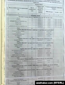 Aşgabadyň zähmet biržasynda teklip edilýän iş orunlarynyň sanawy, 14-nji maý, 2019