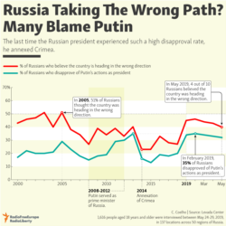 Infographic - The Wrong Path