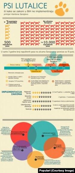 Populari: infografika, 2014.