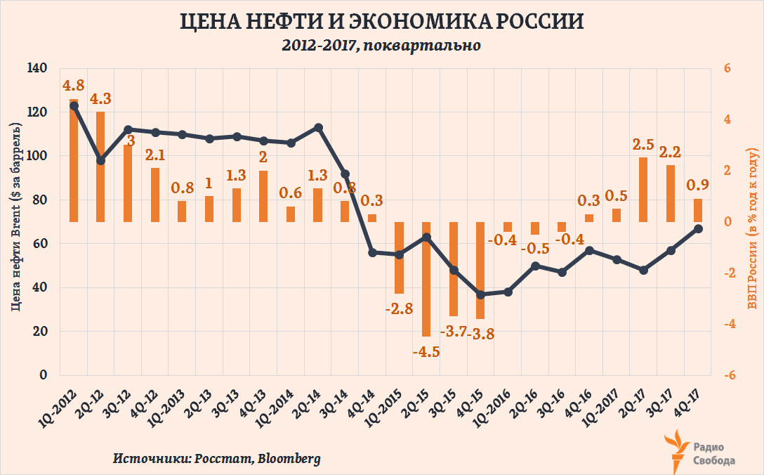 Russia-Factograph-Russia GDP-Oil Price-2012-2017