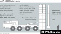 توضیحاتی درباره موشکهای اس ۳۰۰