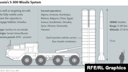 Infographic - S-300 Russia Air Defense System