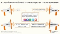Infographic:Social media manipulation in the Western Balkans