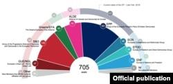 Estimare configurație Parlamentul European după alegerile din 2019