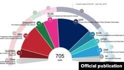 Estimarea configurației Parlamentului European după alegerile din 2019