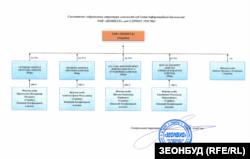 Форма власності компанії «Зеонбуд»