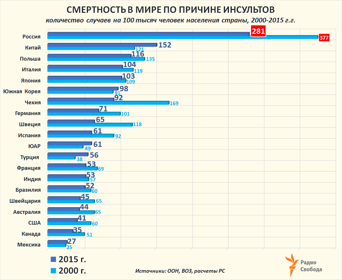 Russia-Factograph-Mortality-Causes-World-Russia-Stroke-2000-2015