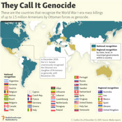infographic - Armenian genocide