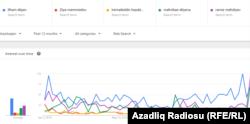 Google trend Azərbaycan