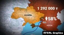Экспорт угля из российского порта Азов вырос почти на 1 миллион 300 тысяч тонн в 2018 году