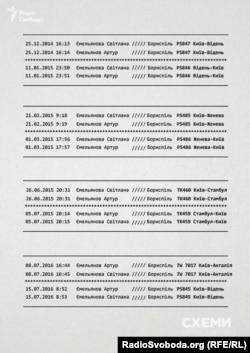 Спільні подорожі Артура та Світлани Ємельянових протягом 2015-2016 років після офіційного розлучення у 2014 році