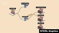 А дилер «ОСО» постачав обладнання у тому числі на підприємства, які мають прямий стосунок до військової промисловості РФ