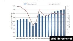 Globalni trend nezaposlenosti prema ILO-u