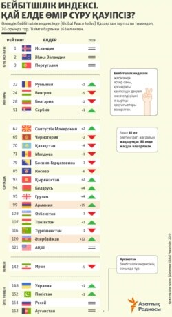 Kazakhstan Infographics Global Peace Index 2020 in Kazakh