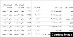 منبع: گزارشهای رسمی گمرکی و مرکز آمار کشورها (میلیارد دلار)