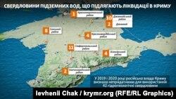 Свердловини, які хочуть ліквідувати у Криму
