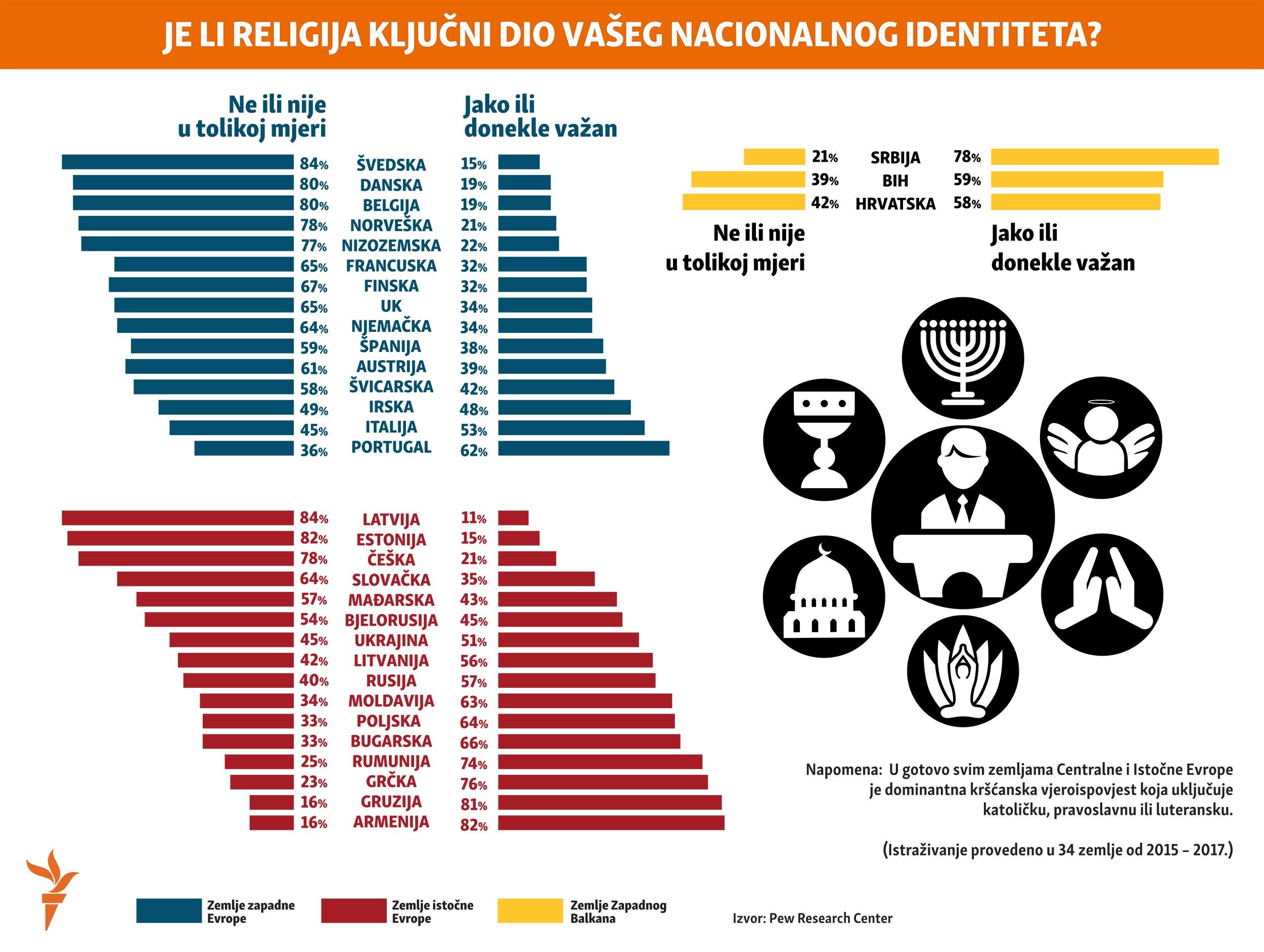 Infografika: religija kao kljucni dio naseg identiteta – lokalizovana za Balkanski servis