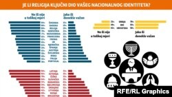 Infographic: Religion and national identity, Balkan service, October 2018