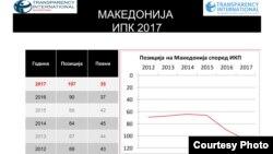 Позиција на Македонија според индексот за перцепција на корупција на Транспаренси интернешнл.