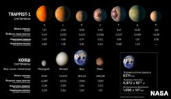 TRAPPIST-1 һәм Кояш системы планеталарын чагыштыру, NASA рәсеменең татарчага Giylem.tatar тәрҗемәсе