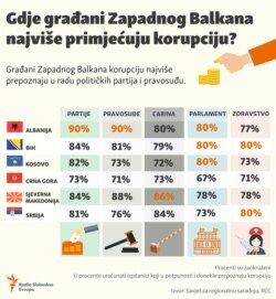Perception of corruption in the Western Balkans