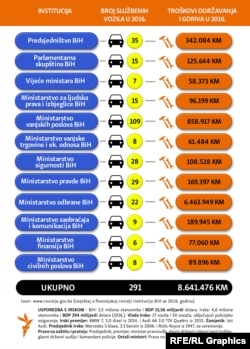 Infografika: Koliko novca ide na vozni park Institucija BiH