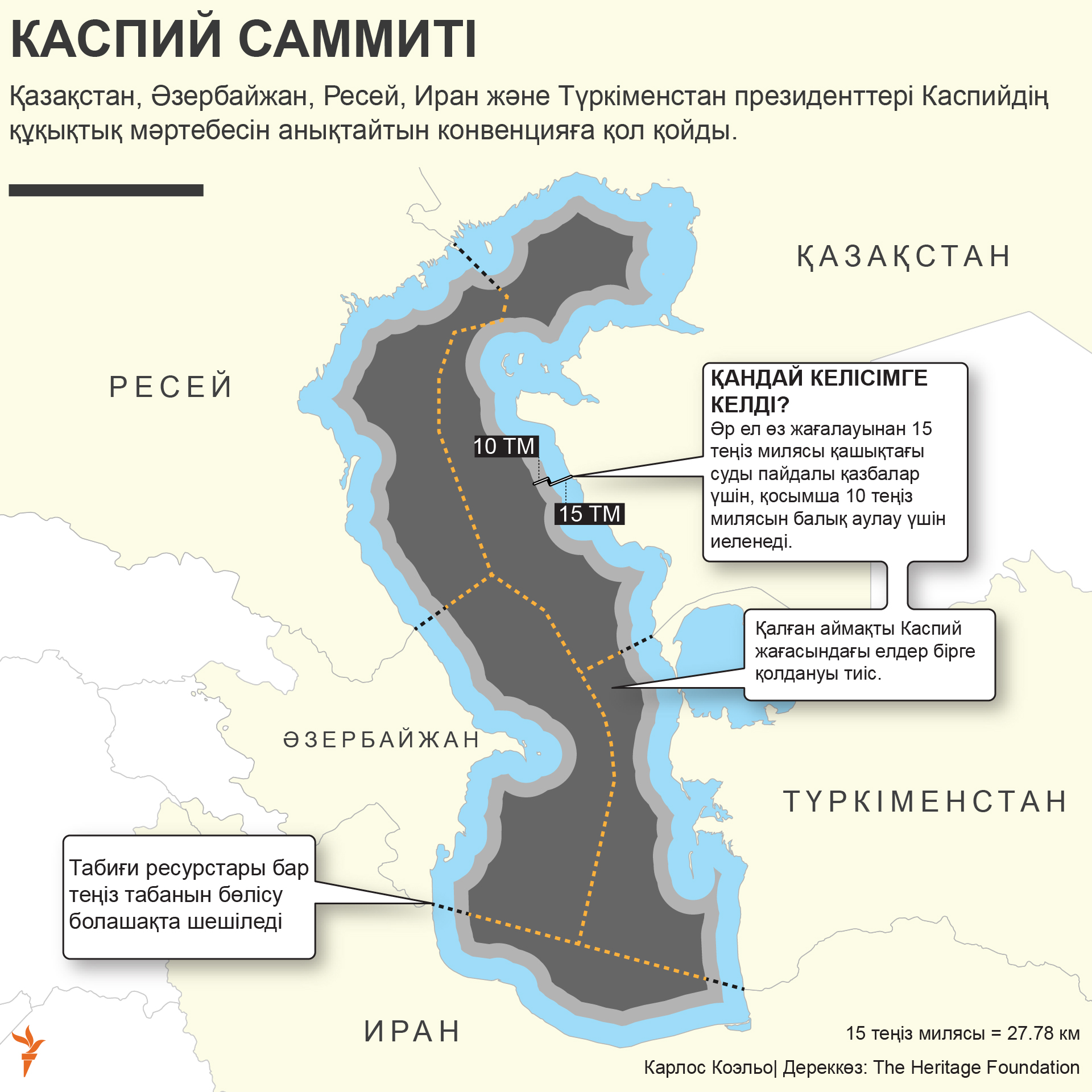 infographic about caspian summit