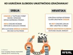 """""""Frimjuz"""" je u izvještaju posebno analizirao stanje umjetničkih sloboda u Srbiji i Hrvatskoj"""