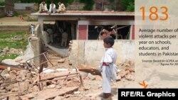 په پاکستان کې د وسله والو لخوا د يو ړنګول شوي سکول عکس.