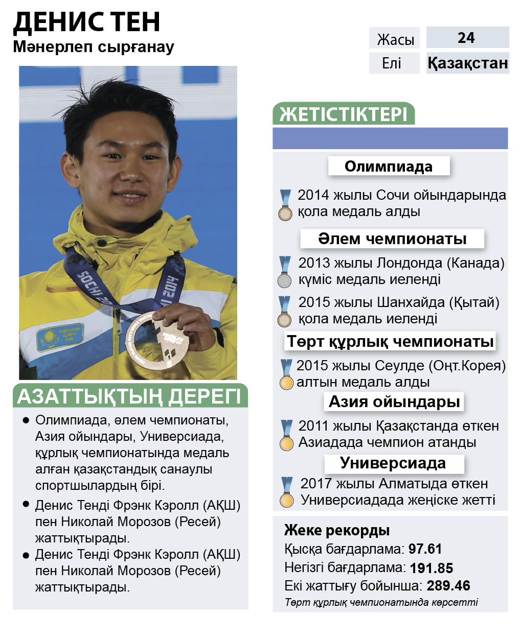 infographic about Denis Ten