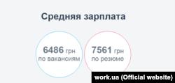 Інфографіка із сайту work.ua