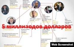 Із презентації, представленої Міхеїлом Саакашвілі під час Антикорупційного форуму в Одесі
