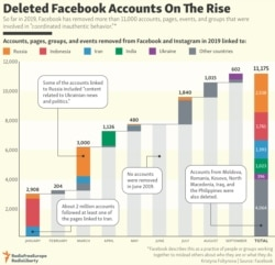 INFOGRAPHIC: Deleted Facebook Accounts On The Rise - updated