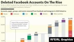 Facebook-un sildiyi hesablar
