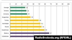 Интернет еркіндігі рейтингі (0 - еркіндігі аз, 100 - еркіндігі көп). 7 қазан 2013 жыл.
