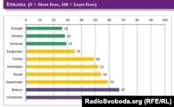 Интернет еркіндігі рейтингі (0 - еркіндігі көп, 100 - еркіндігі аз). 7 қазан 2013 жыл.