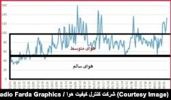وضعیت شاخص آلودگی هوای تهران از ابتدای سال جاری تا هفته گذشته (منبع: شرکت کنترل کیفیت هوا)