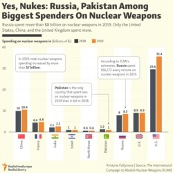 INFOGRAPHIC: Russia, Pakistan Among Biggest Spenders On Nuclear Weapons