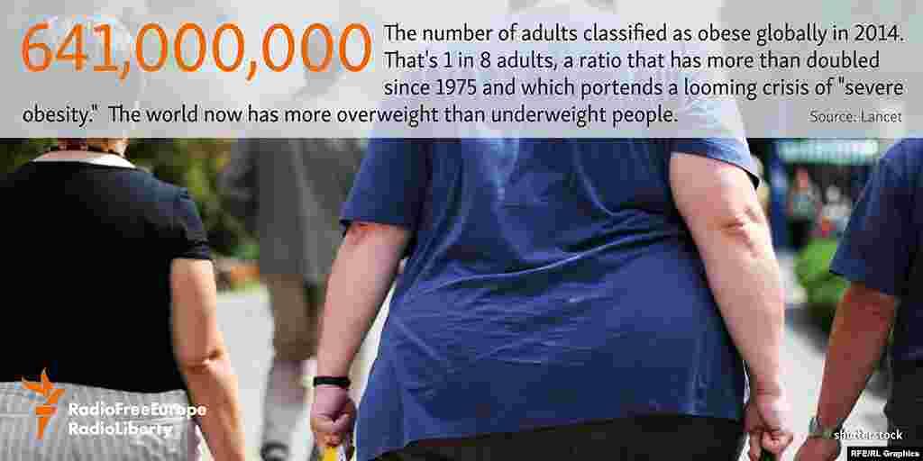641 миллион - или каждый восьмой житель Земли - страдает ожирением - таковы данные за 2014 год. Этот показатель более чем в два раза превышает тот, что регистрировался в 1975 году. В мире ныне больше людей, страдающих от ожирения, чем имещих вес, ниже нормального. Источник: Lancet