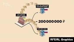 У 2015-2018 роках завод відправив продукції лише своїм прямим російським дилерам «Торговий дом» та «ОСО» на суму майже 200 мільйонів рублів