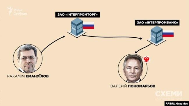 Найбільший акціонер «Інтерпромбанку» – Валерій Пономарьов, член Ради федерації Федеральних зборів Росії