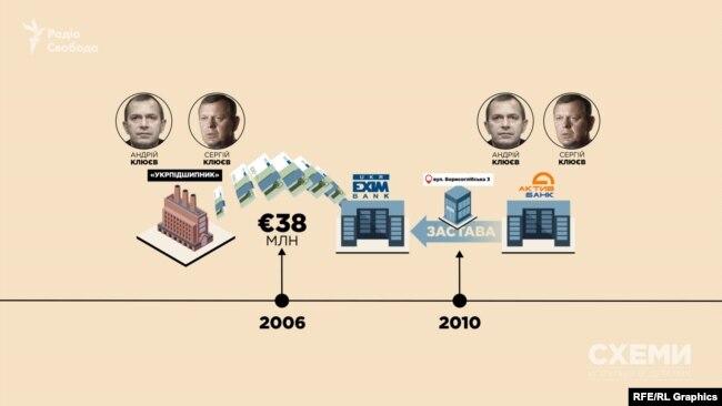 Як заставу під кредит у 38 млн євро компанії братів Клюєвих «Укрпідшипник» державний банк отримав нерухомість, яка була у власності «Актив-банку» – він теж належав Клюєвим