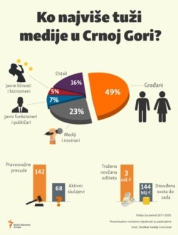 Infographic:Who is suing the media in Montenegro the most?