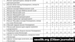 Таблица о количестве книг, которые должны купить сотрудники бюджетных организаций в Сурхандарьинской области.