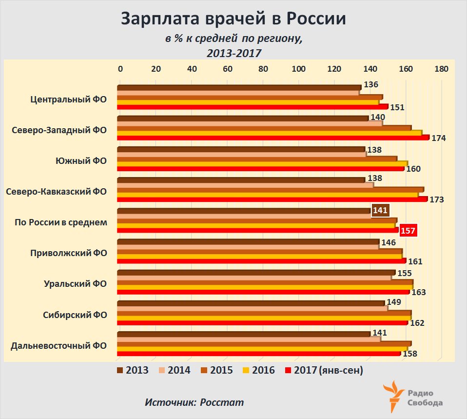 Russia-Factograph-Doctors-Salaries-Doctors-2013-2017