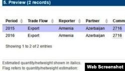 Ermənistanın statistikası Azərbaycana elektrik enerjisi ixrac etdiyini iddia edir.
