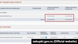 В правительстве Крыма заплатят за поставленные автомобили 41,6 миллиона рублей