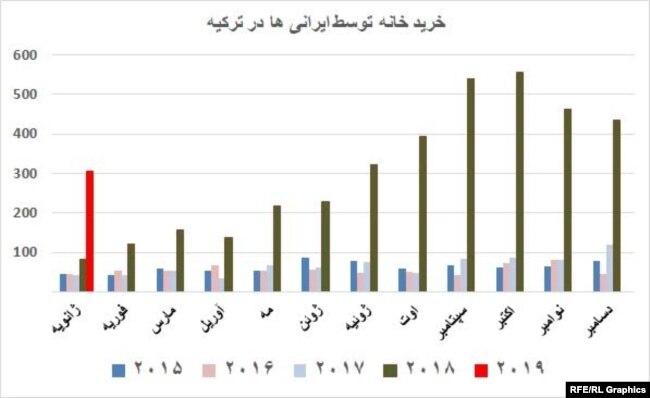 نمودار خرید خانه توسط ایرانیها در ترکیه