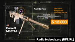 Снайперські системи «Барретт M107A1», які адміністрація США дозволила продавати Україні